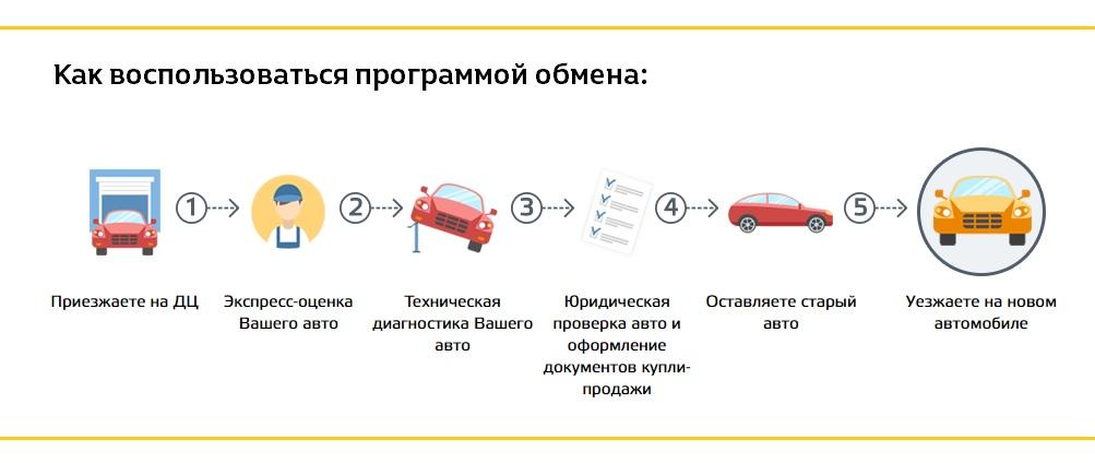 Продажа авто по схеме трейд-ин